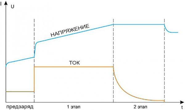 Поведение тока и напряжения при зарядке