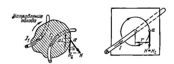 Контур с проводниками под током