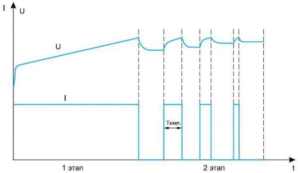 Этапы импульсного заряда АК