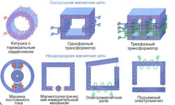 Примеры магнитных цепей
