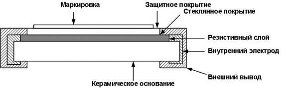 Конструкция резисторов SMD, с указанием контактов и основного резистивного слоя
