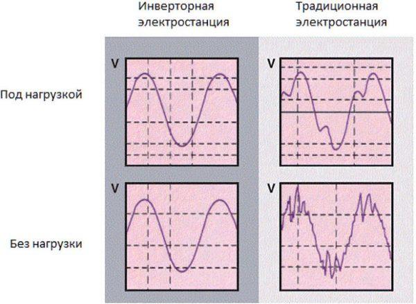 Основное отличие электростанций