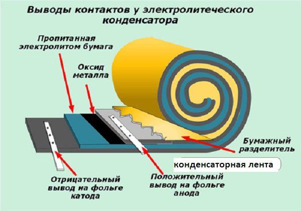 Конструкция электролитического конденсатора