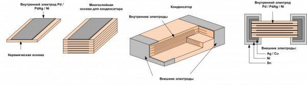 Конструкция многослойных керамических конденсаторов
