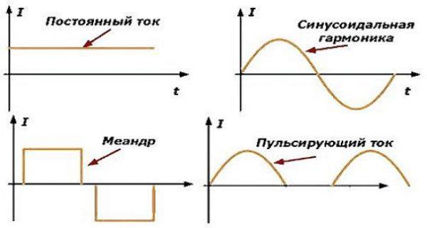 Формы электротока
