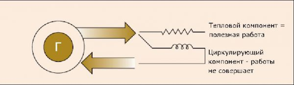 Циркуляция реактивной мощности