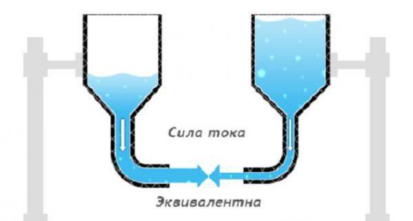 Сравнение силы тока с потоком воды