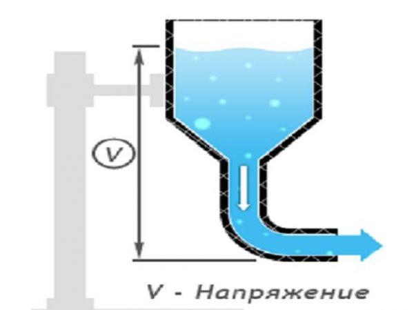 Сравнение напряжения с давлением воды