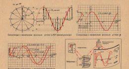 Векторная диаграмма напряжений и токов