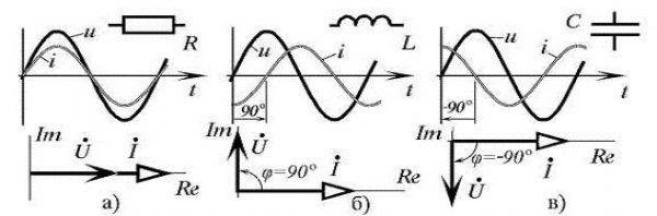 Векторная диаграмма токов и напряжений RLC цепочке