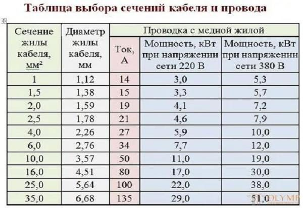 Таблица токов