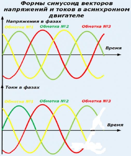 Схемное представление смещения фаз